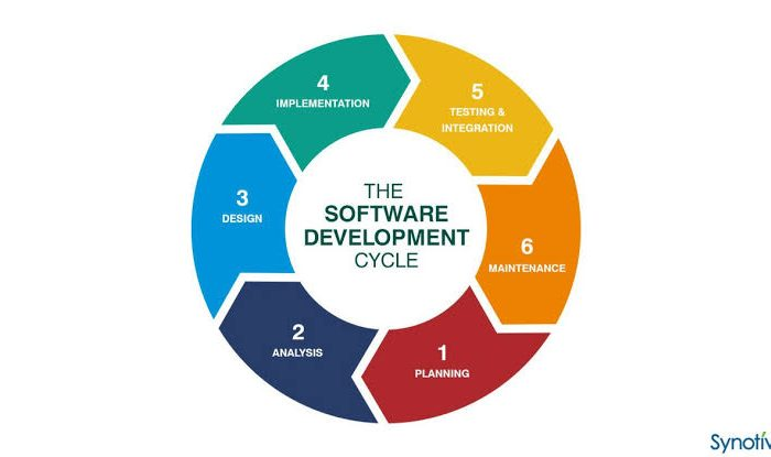 software development life cycle model